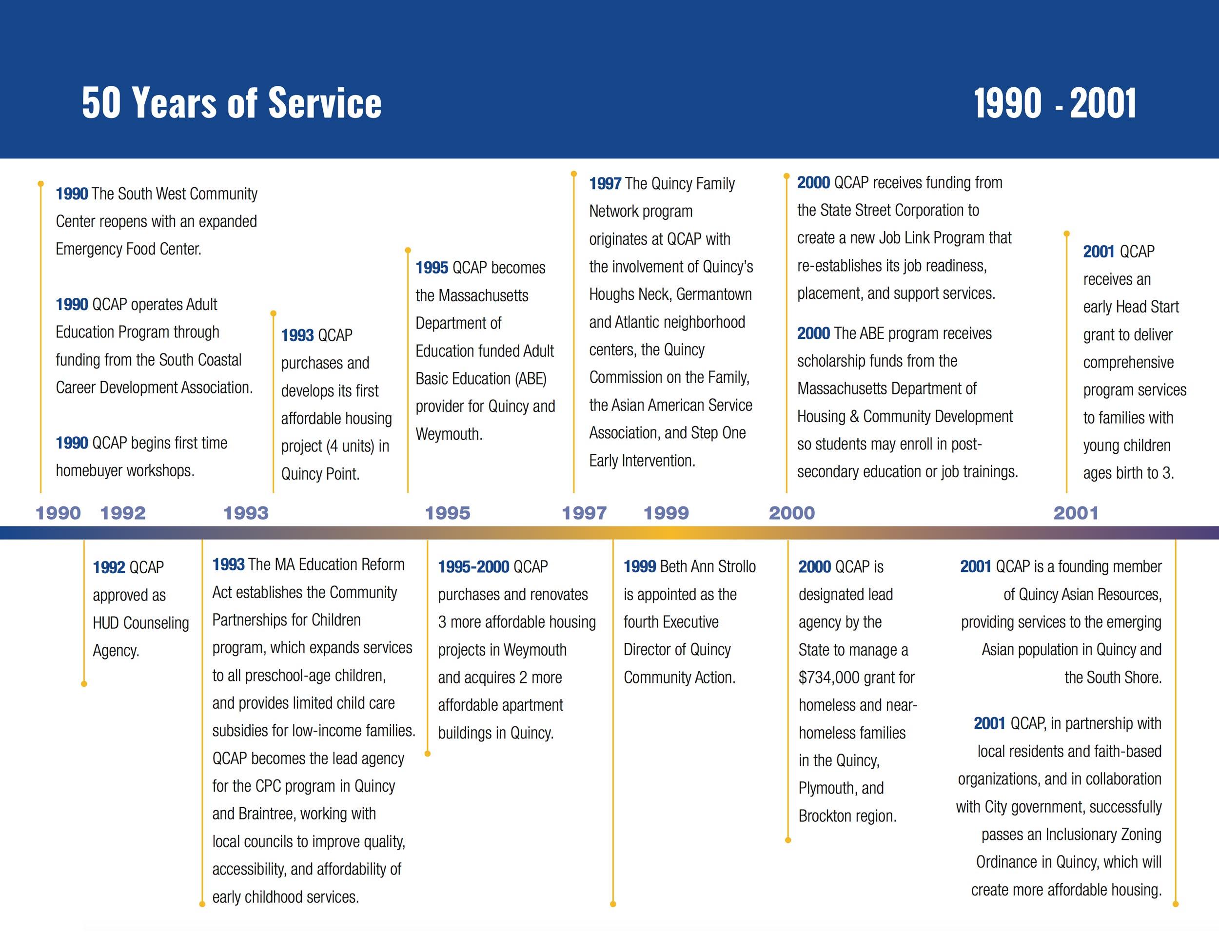 1990 - 2001