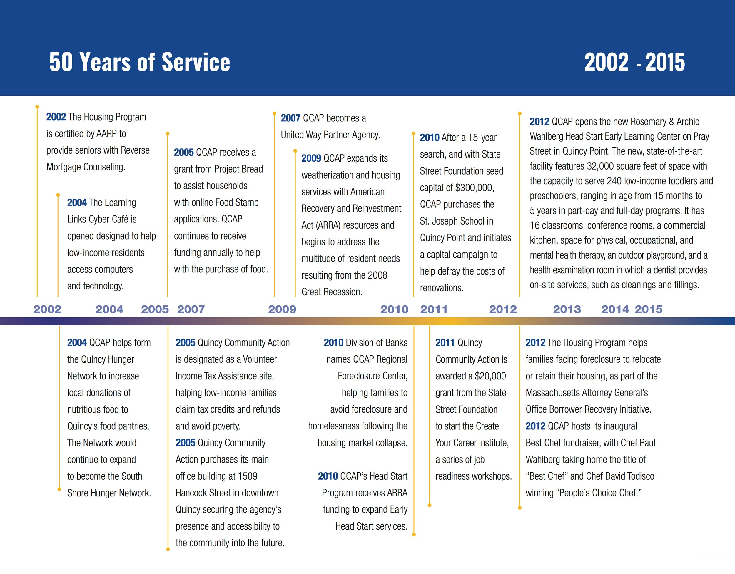 2002 - 2015